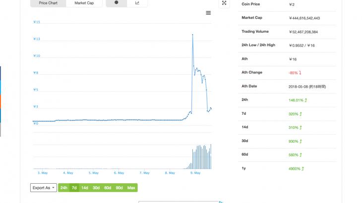 Bytecoin(バイトコイン)がバイナンス上昇で爆上げ!!!まだまだ仮想通貨盛り上がりそう!